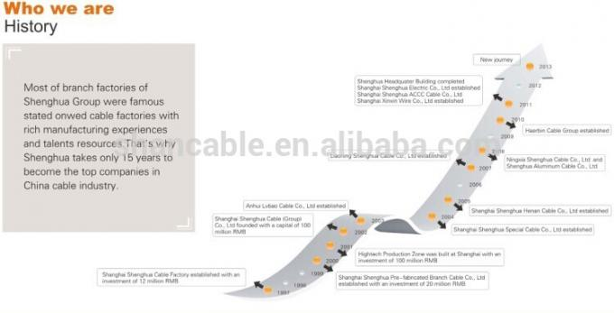 Tinned Copper CPE insulation Rubber sheath Cable
